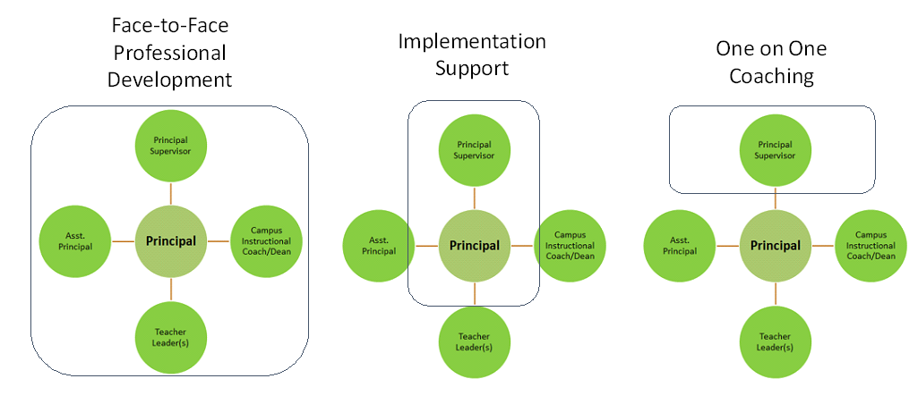 image of the TIL approach- face to face, implementation support and one on one coaching